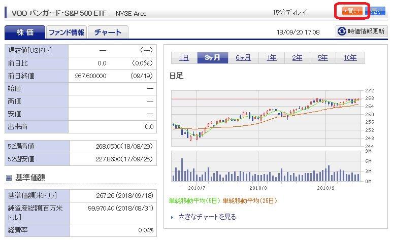 楽天証券で海外ETFを買う方法【バンガードS&P500ETF VOOを例に解説】