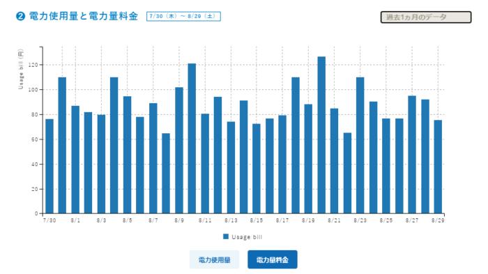 looop電気のグラフ