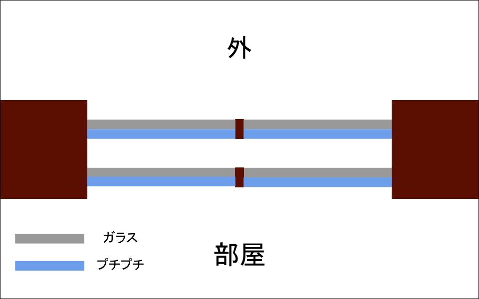 プチプチを貼るイメージ図